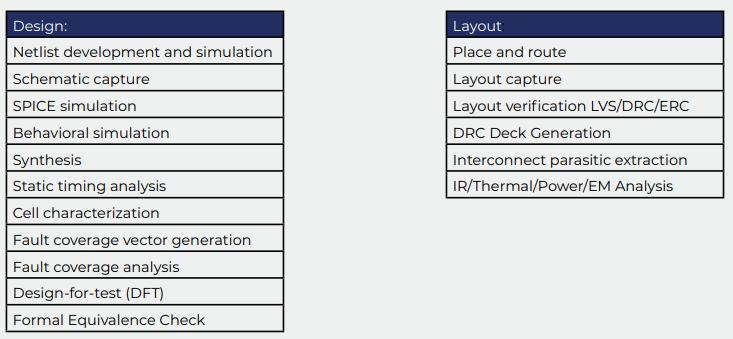 Design&LayoutProcedures