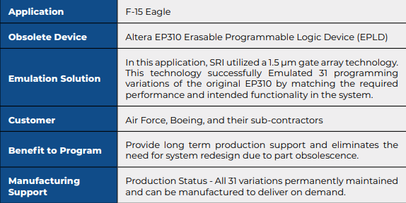 F-15 Success Story Table